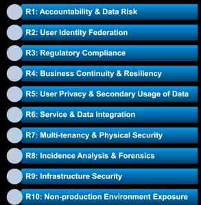Cloud Security 10