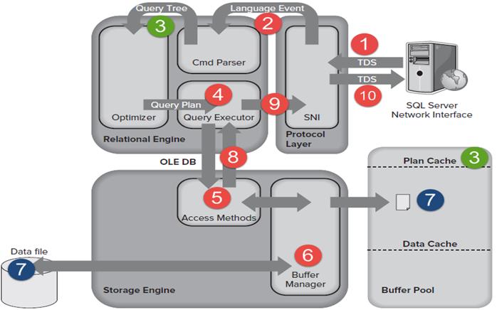 SQL Query internals