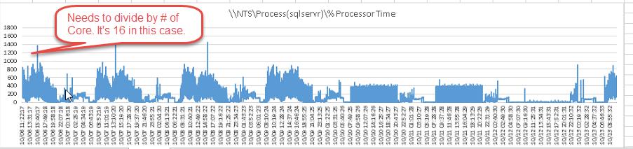 MultipleCore Processor Time