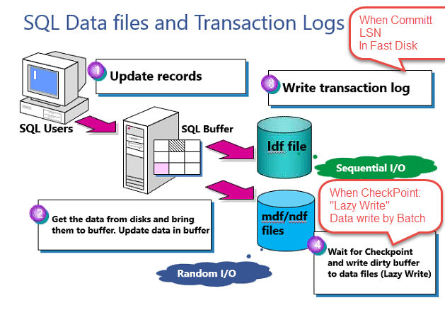 SQL DataFile Transaction