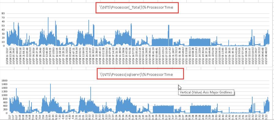 SQL Processor Time