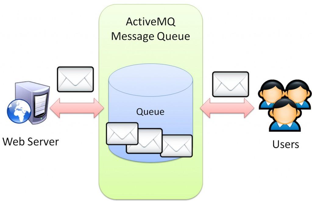 ActiveMQ concept