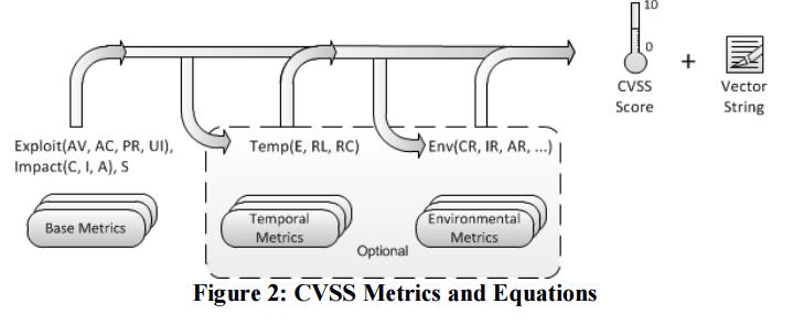 CVSS Metrics