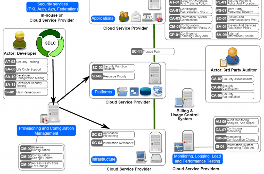 Cloud Computing Security Pattern 2