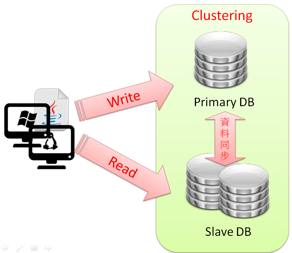 Clustering Read Write