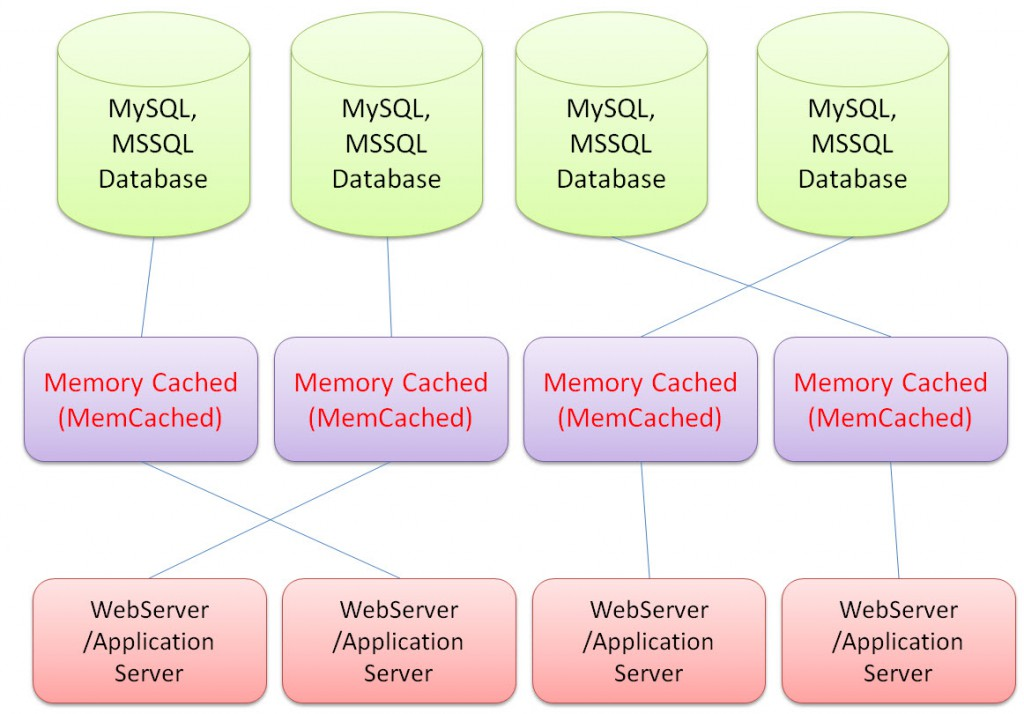 MemCached Concept