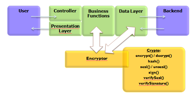 ESAPI Encryption