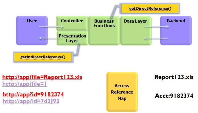 ESAPI Object Ref