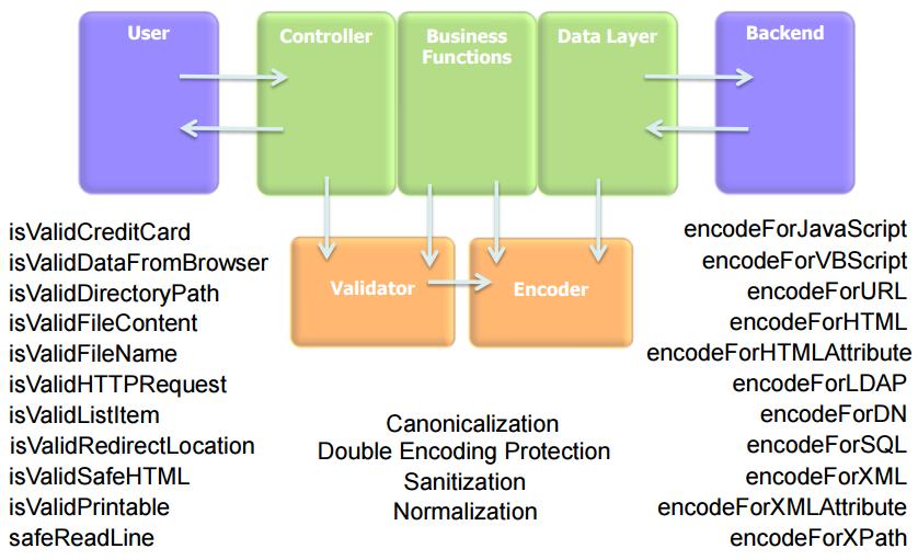 ESAPI Validator Encoder