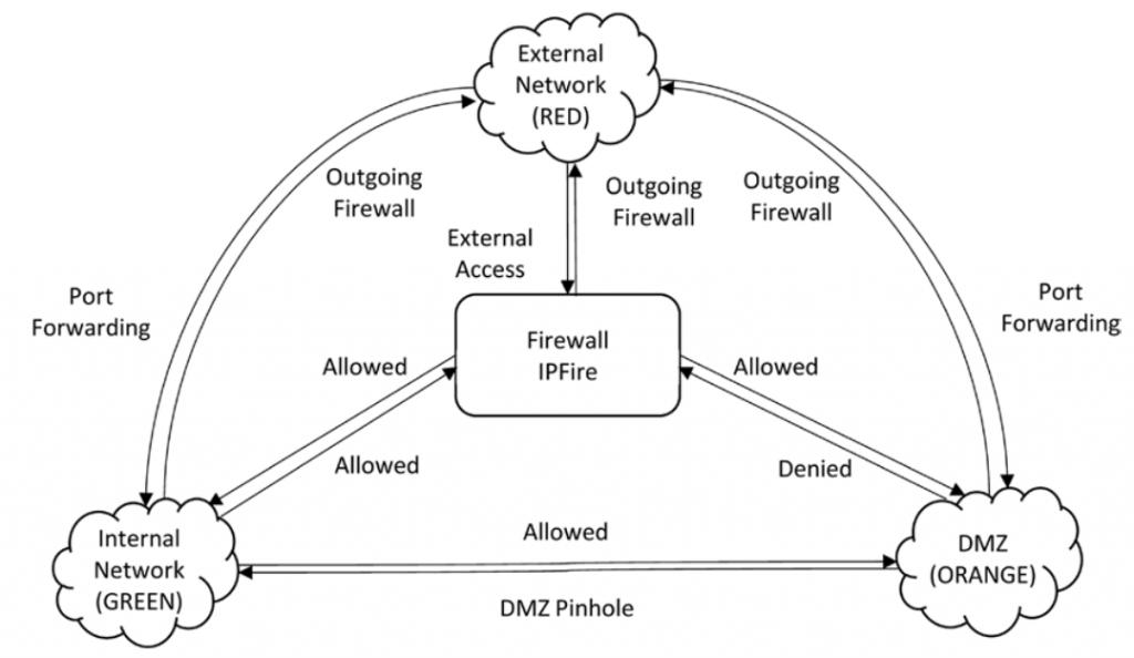 Firwall setting topology