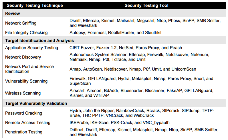 Security Toolkit Samples