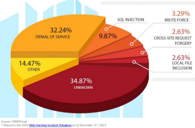 most-api-security-risk-in-2014