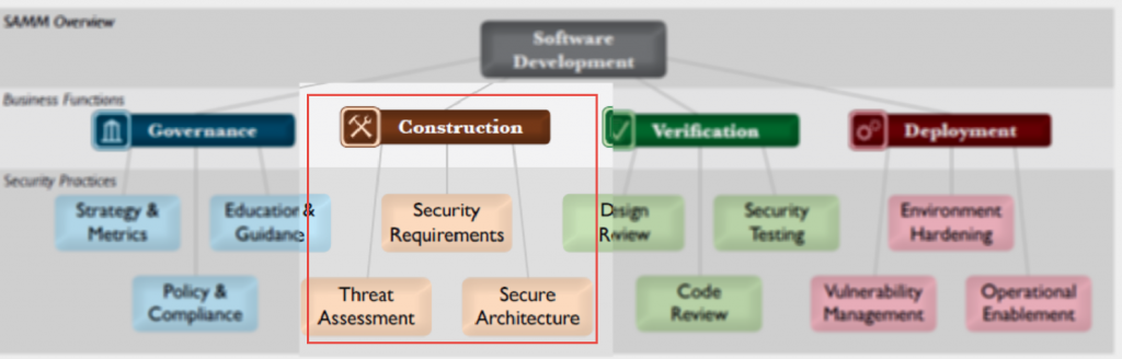 SAMM Construction