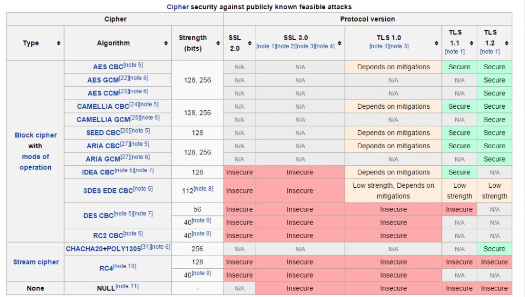 SSL Known Attacks