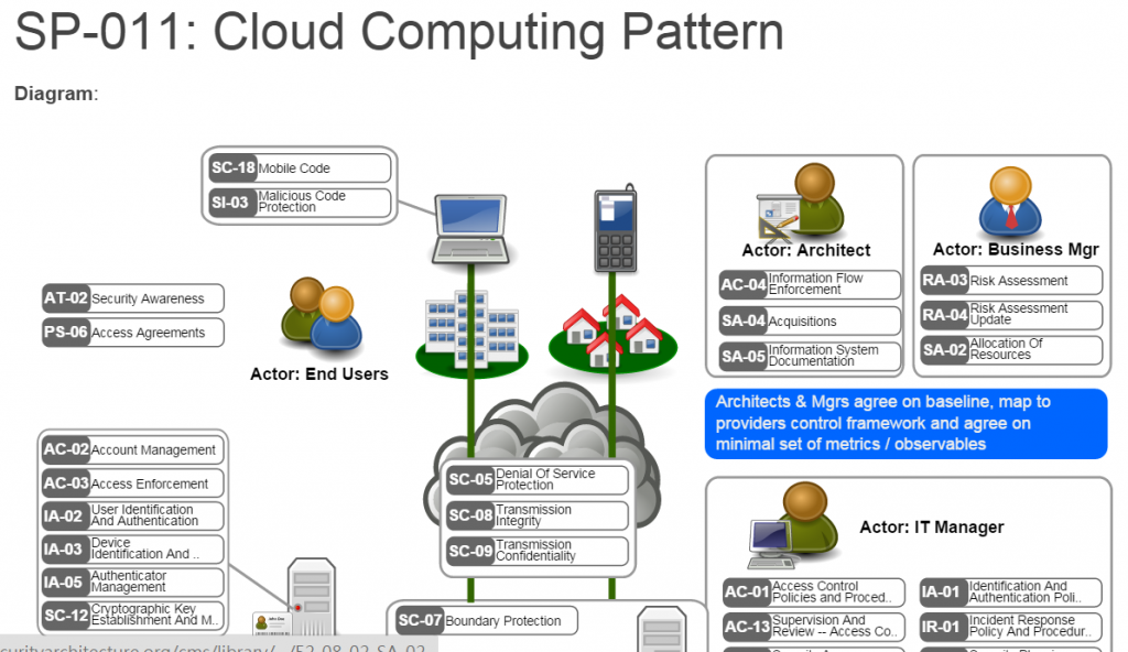 Cloud Computing Security Pattern