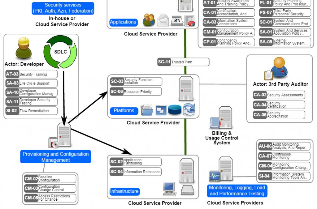 Cloud Computing Security Pattern 2