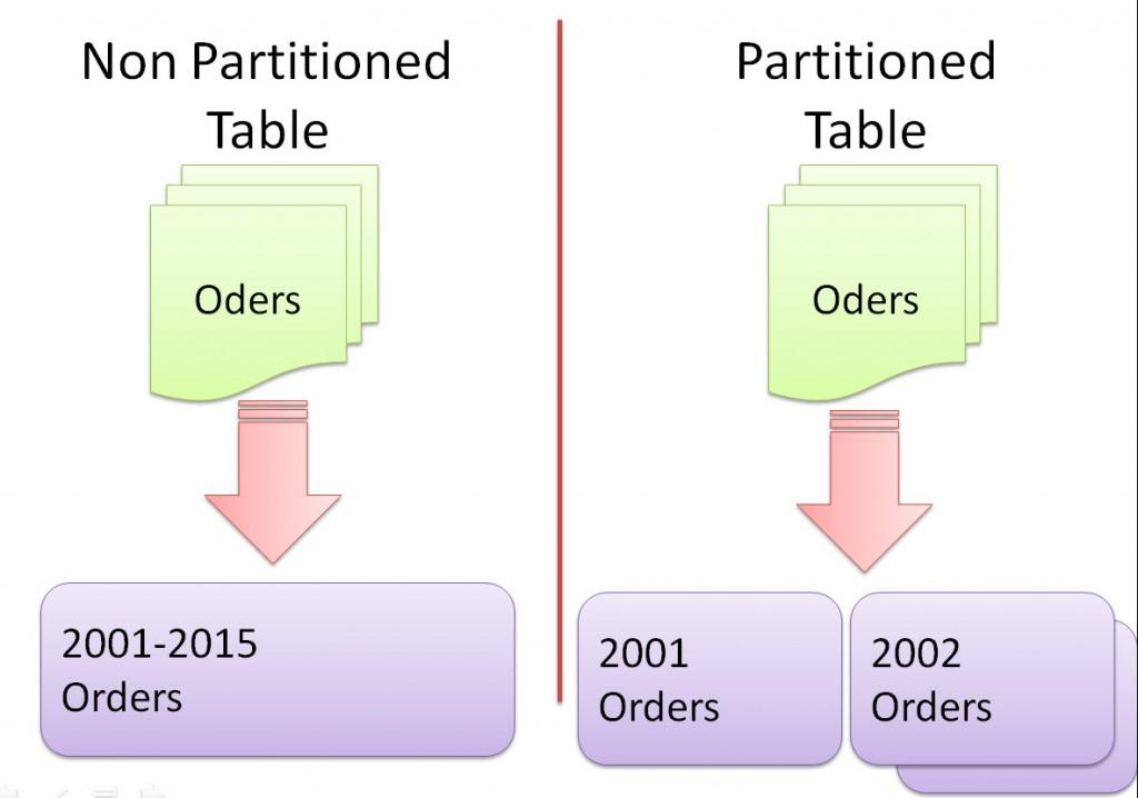 Data Partition