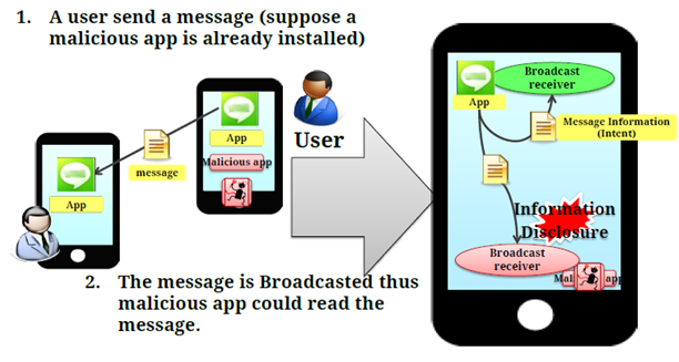 Android Attack BroadCast