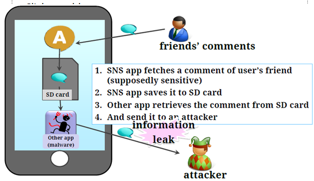 Android Attack External Storage