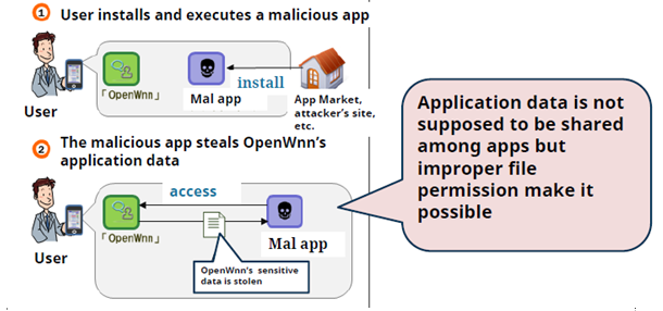 Android Attack File Access