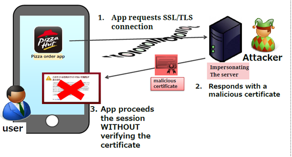 Android Attack Https