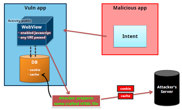 Android Attack WebView