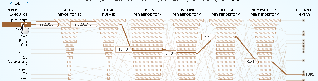 Java in Programming Languages and GitHub