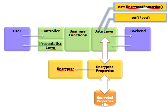 ESAPI Encryption2